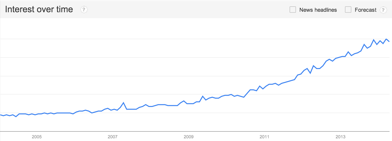 Search Volume for Gluten